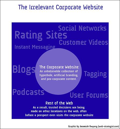 网络策略:如何变革不相干的企业网站