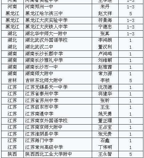 """北大""""校长实名推荐""""锁定39所中学 江苏最多"""