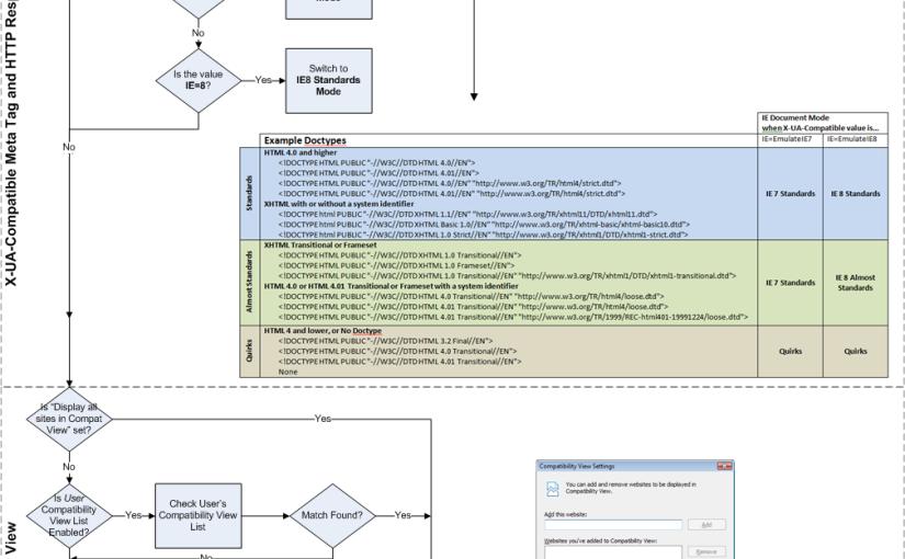 Fw: IE8 如何判断文档模型
